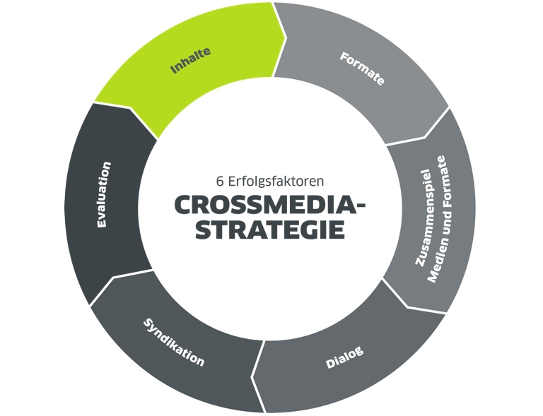 Grafik Crossmedia-Strategie