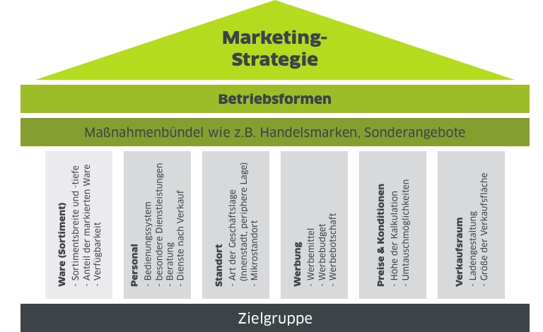 Grafik Marketing-Strategie Handelsmarketing