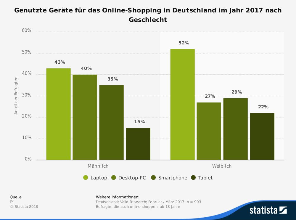 Online Shopping Kleidung und Schuhe nach Geschlecht in